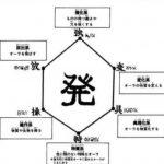 ハンターハンター:念の基本と応用技について語ろうぜ!!!